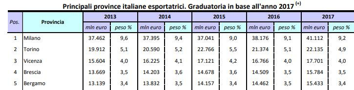Come esportano e importano le provincie italiane - Credit Team